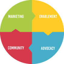 A cycle showing how marketing, enablement, advocacy, and community feed into each other